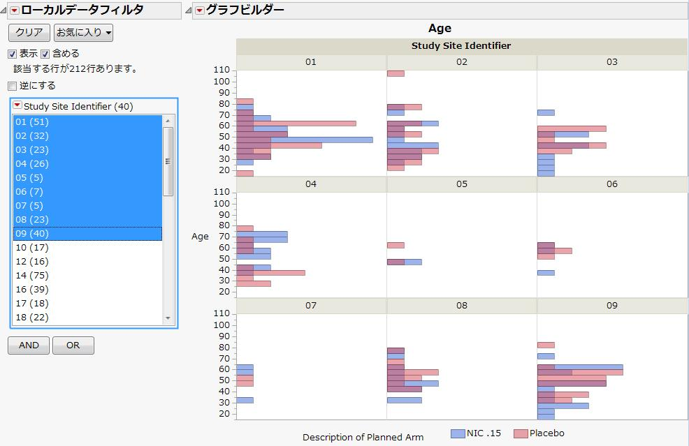 臨床試験データの可視化
