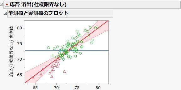トレンド解析、データマイニング