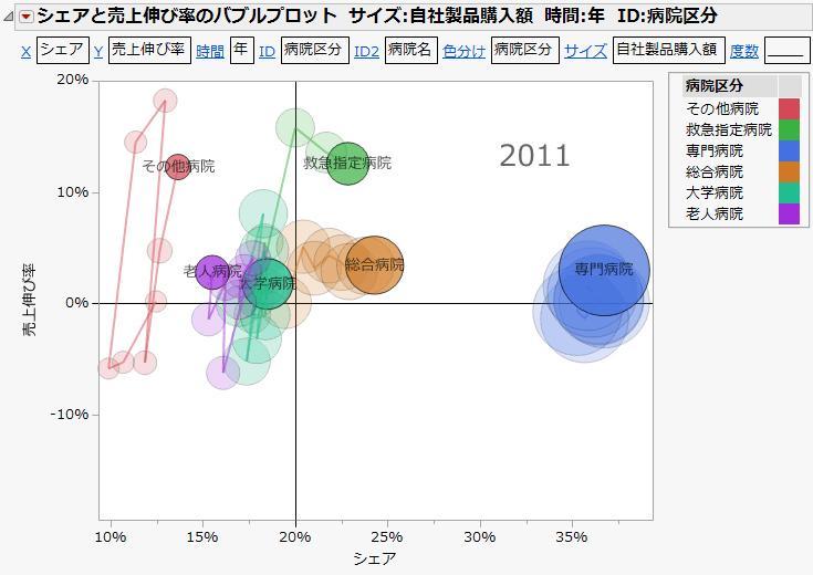 マーケットデータの解析