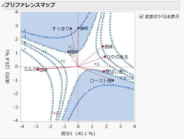 主成分分析によるプリファレンスマップ