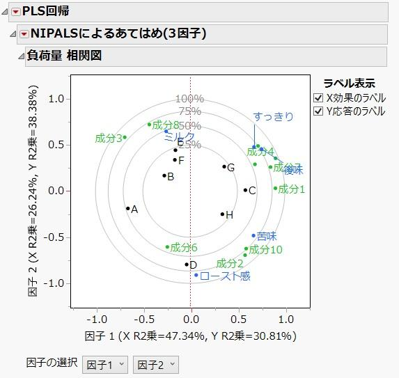 PLS回帰によるプリファレンスマップ