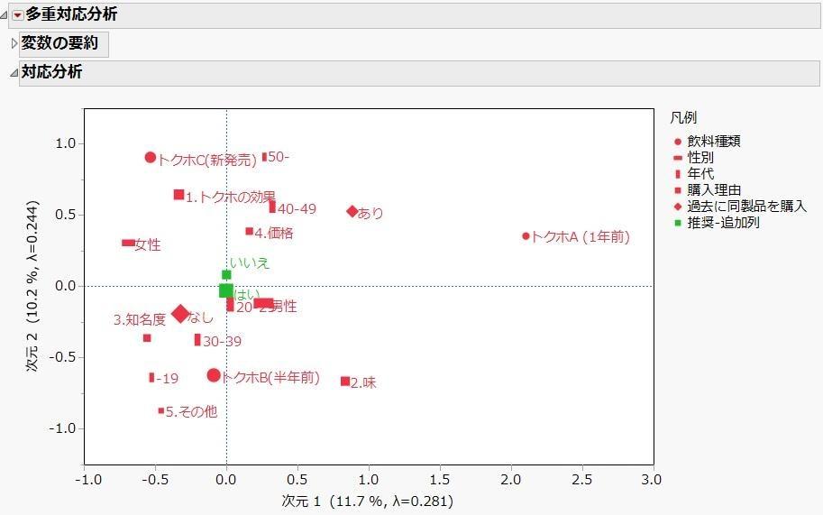 多重対応分析による変数間の関連性