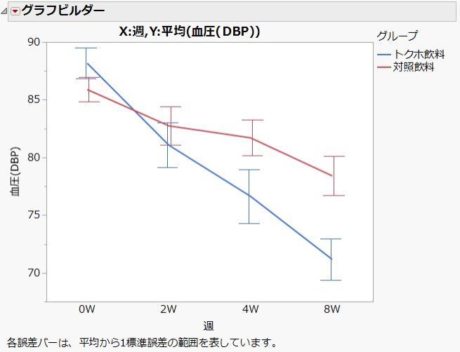 グラフビルダーによるトクホ飲料の効果
