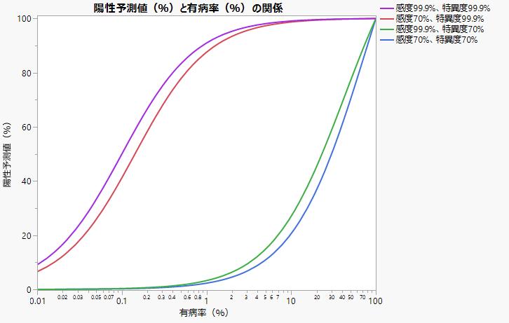 率 偽 陽性 Pcr 検査