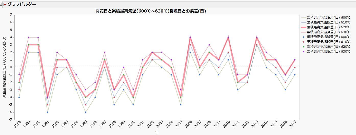 図5:実際の開花日と、累積最高気温(600度~630度)到達日との誤差