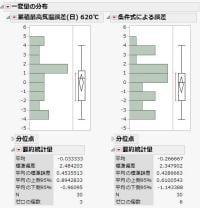 図9:しきい値ごとの誤差の分布