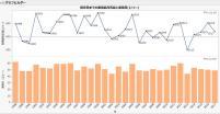 図1:2月1日からの累積最高気温と日数