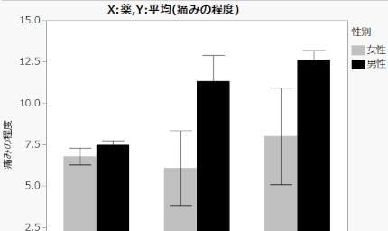 薬学分野頻出のグラフ