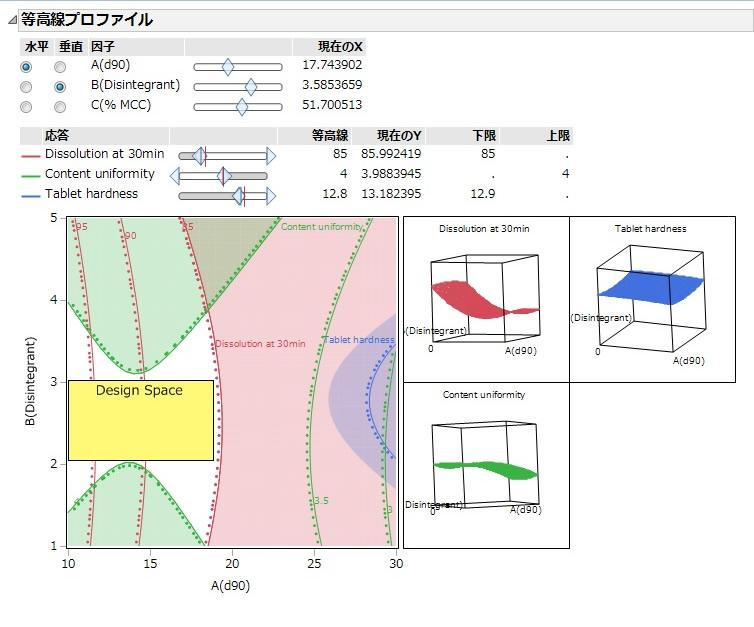 Multivariable analysis by DOE and creating Design space