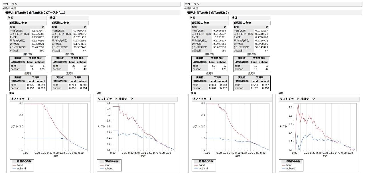 勾配ブースティングを利用したニューラルネットワークモデル