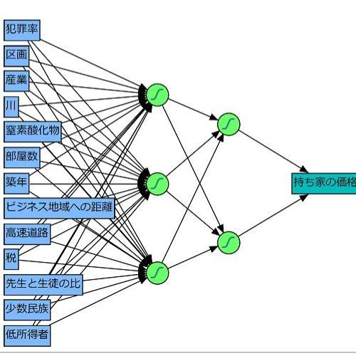 多層ニューラルネットワークモデル