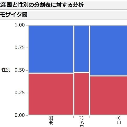 分割表(クロス表)