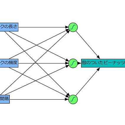 データマイニング -- ニューラルネットワーク