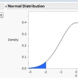 分布や確率の計算