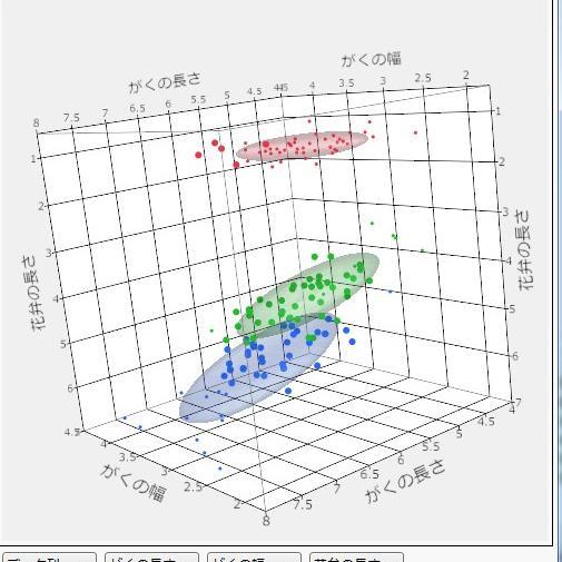 動的にリンクされているグラフとデータ
