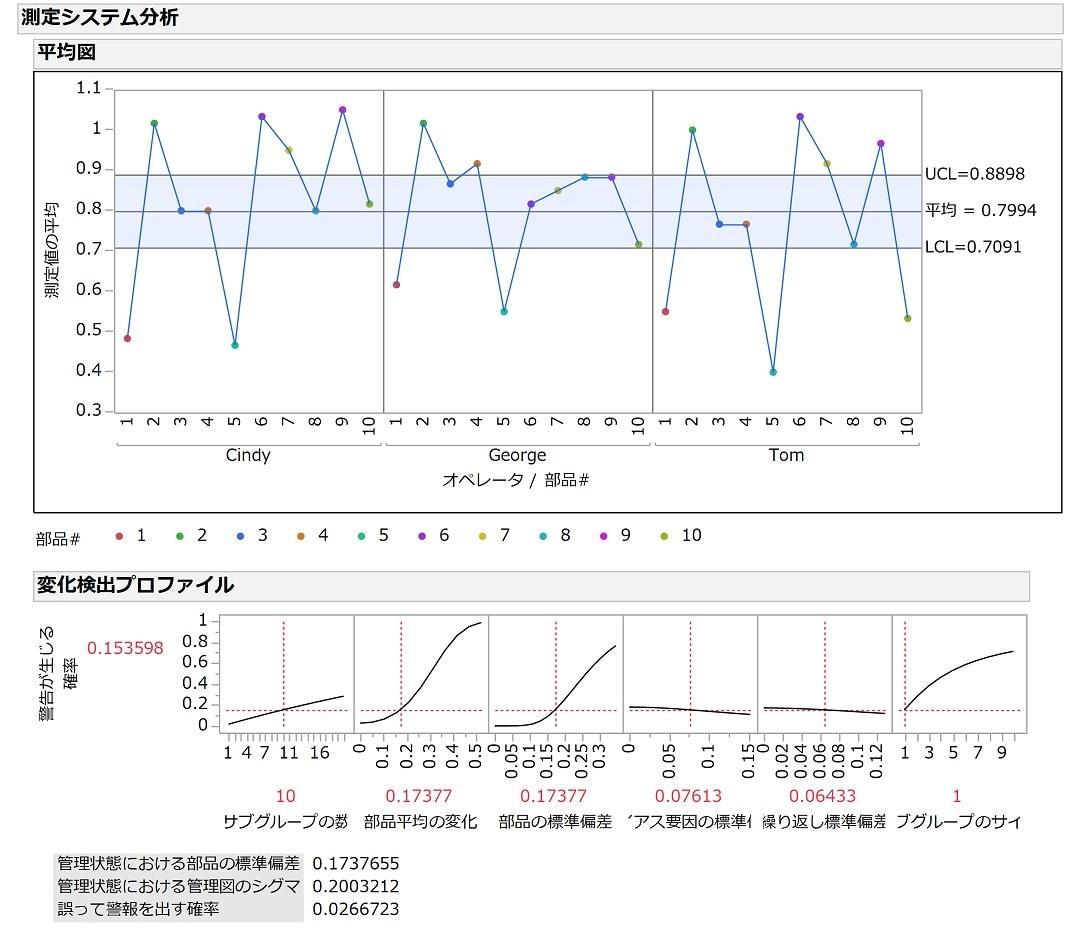 測定システム分析(MSA)