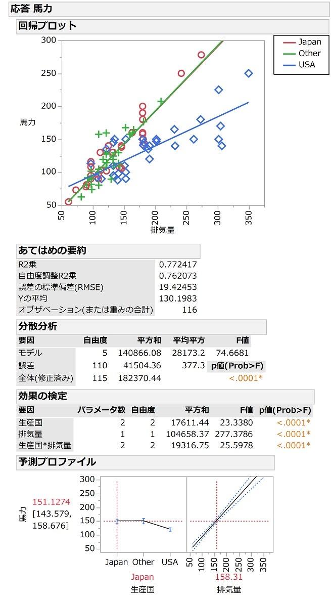 連続変数と質的変数の説明変数を用いたモデル化(ANCOVA:共分散分析)
