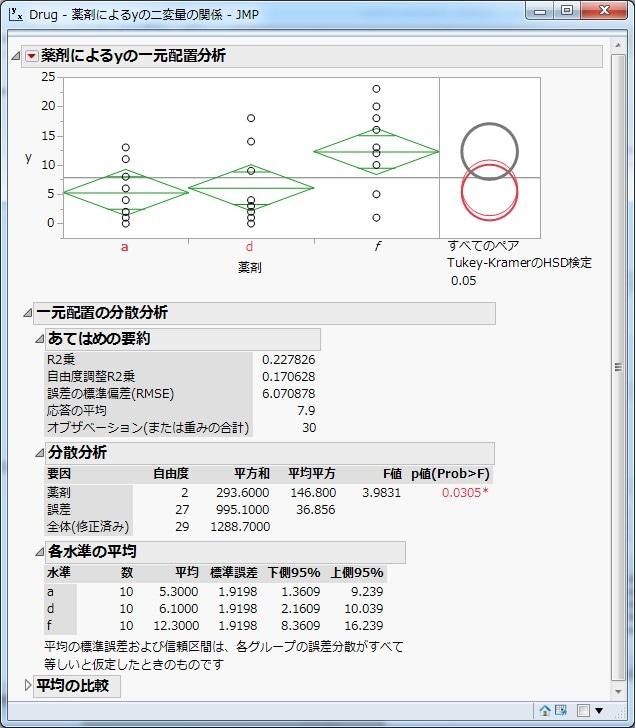 一元配置分散分析とTukeyのHSD検定