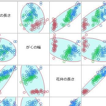 散布図行列と相関