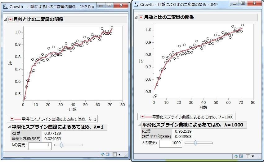 平滑化スプライン曲線