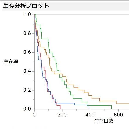 生存時間分析