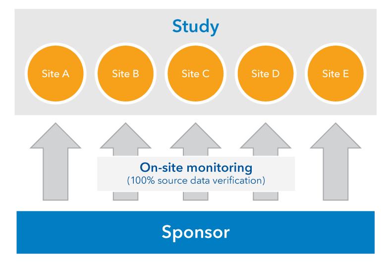 従来の監視プロセスの図