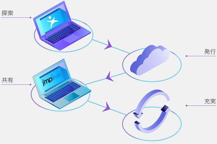 JMP Live Workflow