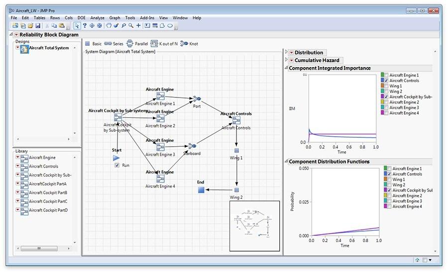 Reliability Block Diagram in JMP Pro 12