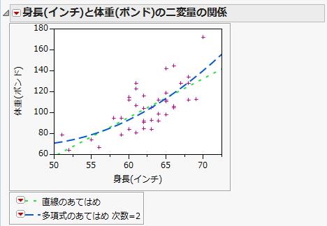 グラフのマーカーや線、テキストなどをカスタマイズする