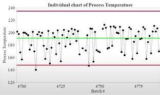 통계 공정 제어를 사용한 공정 개선 및 모니터링