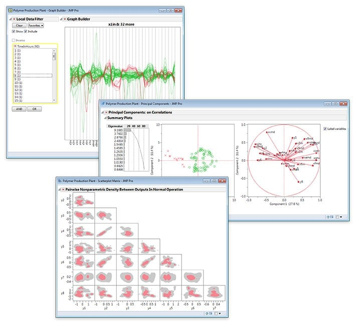 Multivariate Interdependence Techniques in JMP 13