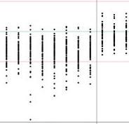정규화 차트