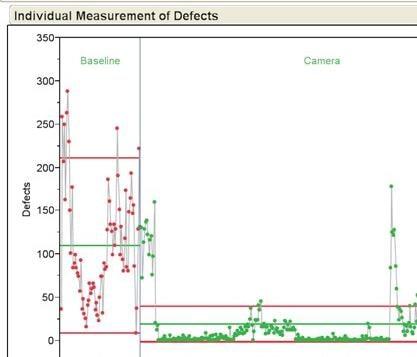 Kodak Control Chart