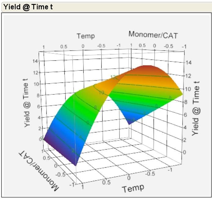 Novomer 3-D Surface Profiler
