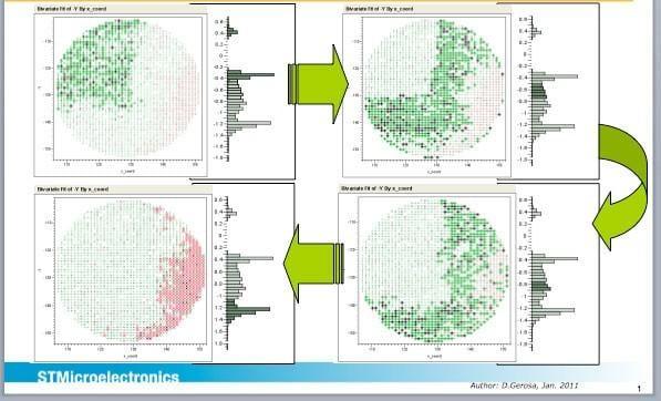 STMicroelectronics positional data