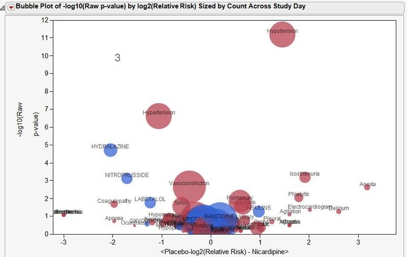 Risk Bubble Plot