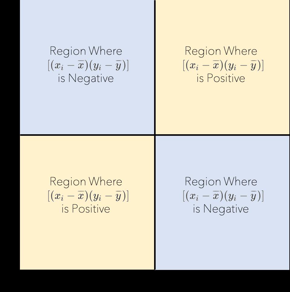 correlation-sp-regions.png