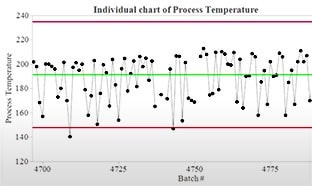 Usando Controles Estatísticos de Processos para aprimorar e monitorar seu processo