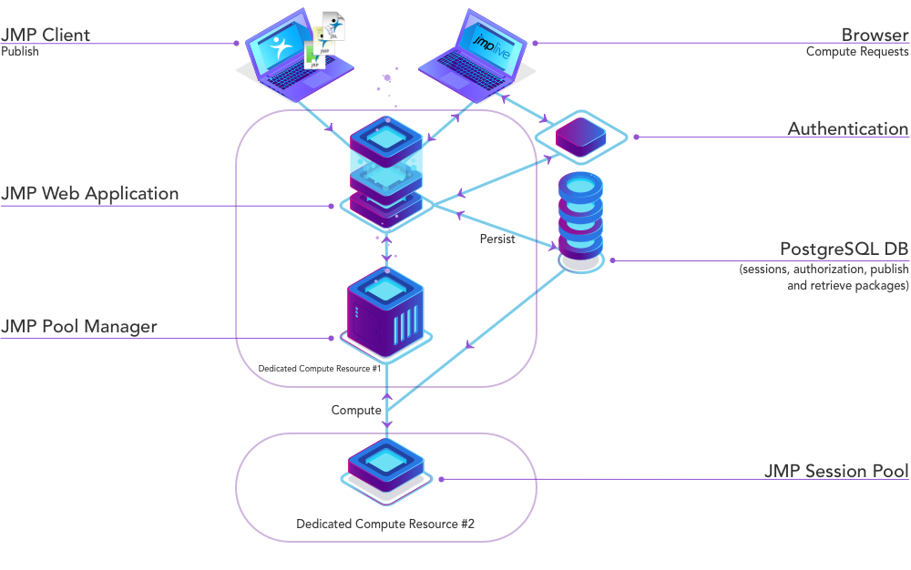 JMP Live Configuration - Medium