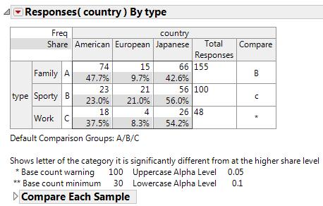 comparison letters