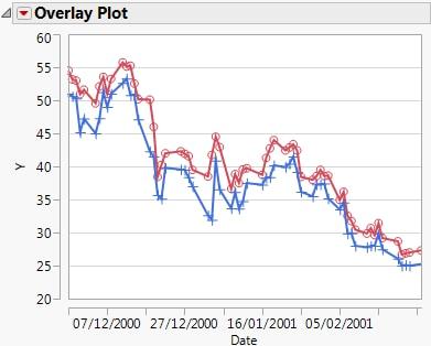 Multi graph plotter online dating