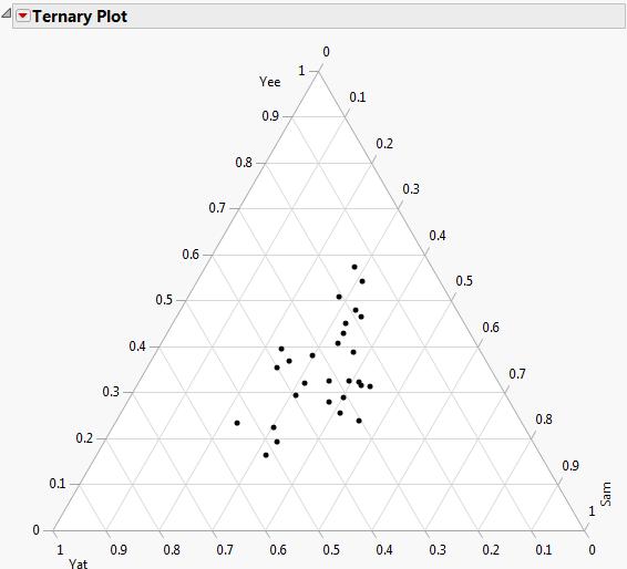 The Ternary Plot