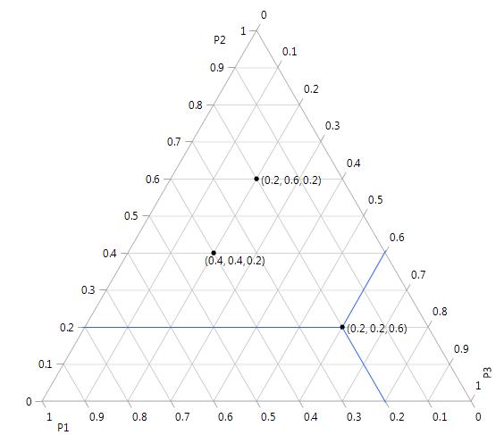 Ternary Plot Overview