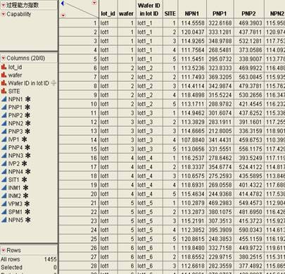 Wafer Test Data Table