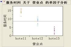 图二 第二种可能的数据对比图