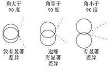 图四 环交角与显著性的关系