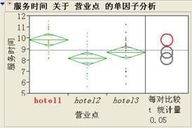 图五 多重比较中的比较环图
