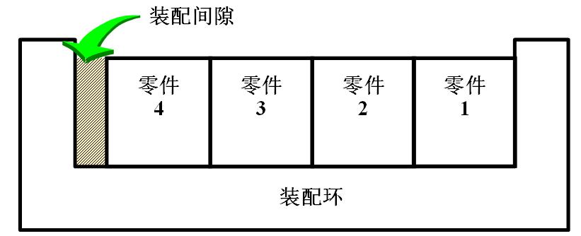图-1  机械装配设计实例