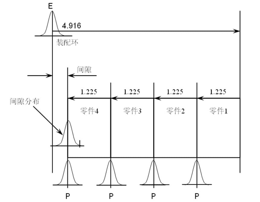 图-2 装配间隙的波动构成