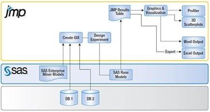 JMP SAS Chart
